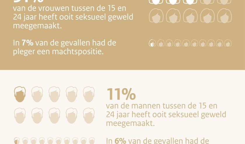 Een infographic over de leeftijden bij seksueel geweld. FOTO: Ministerie van Justitie en Veiligheid.