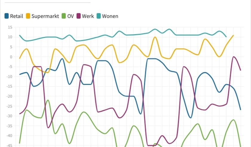 <p>Een toenemende interesse in glasvezel in Best is een gevolg van het vele thuiswerken. Bron: Mobiliteitsrapporten voor COVID-19 (Google).</p>