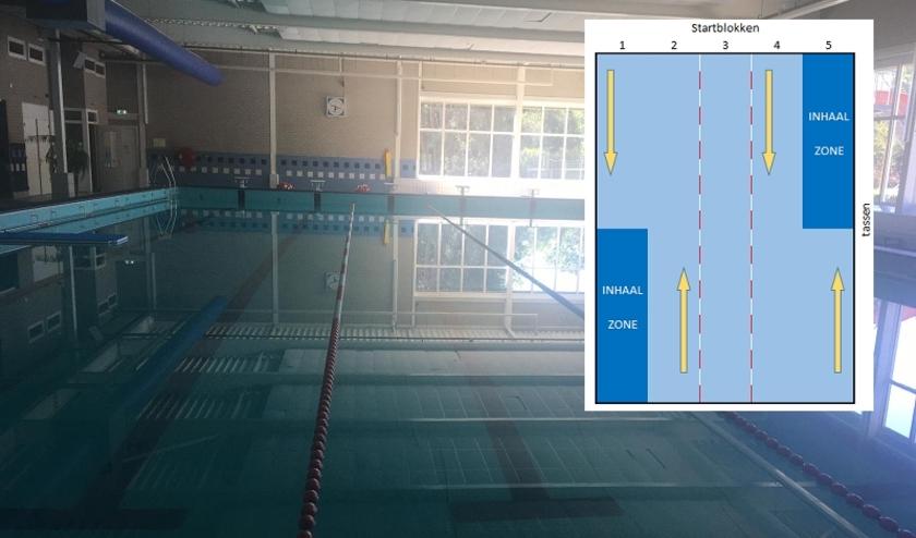 Het zwembad met plattegrond voor de zwemrichting