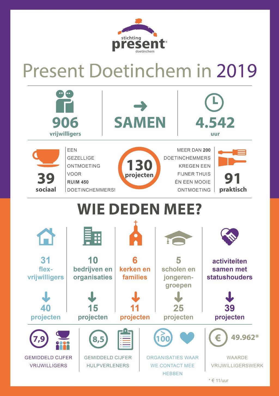Jaaroverzicht 2019 van Present Doetinchem in beeld Foto: Present Doetinchem © DPG Media