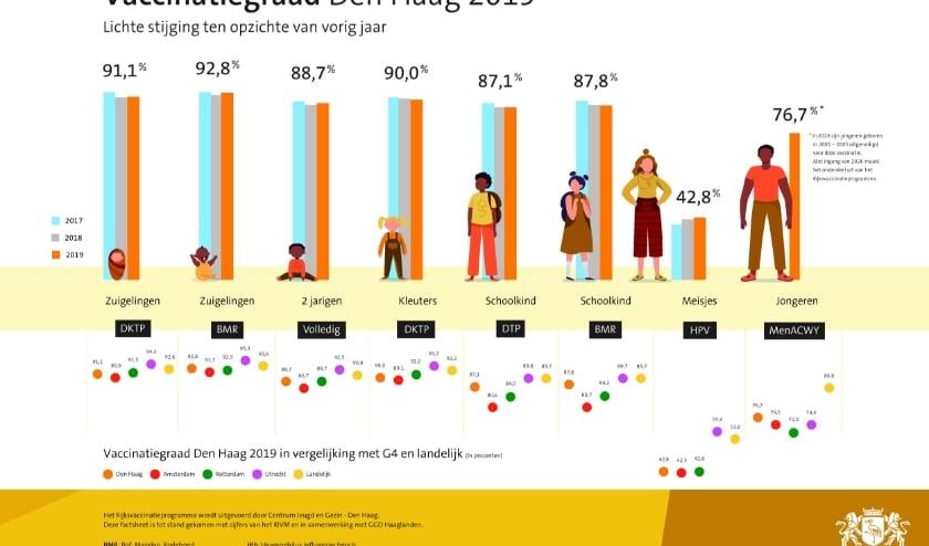 Infographic met cijfers 2019 RIVM