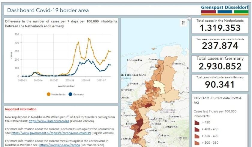 <p>Een screenshot van het coronadashboard voor de Nederlands-Duitse grensregio.&nbsp;&nbsp;</p>